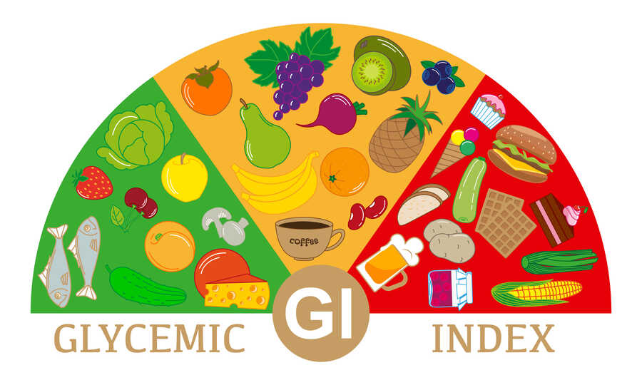 Glycemic Index 01